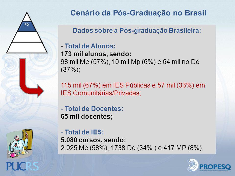 Cenário da Pós-Graduação no Brasil PG Dados sobre a Pós-graduação Brasileira: - Total de Alunos: 173 mil alunos, sendo: 98 mil Me (57%), 10 mil Mp (6%