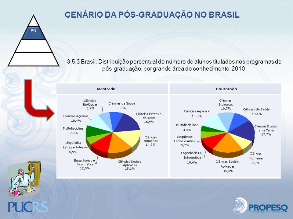 CENÁRIO DA PÓS-GRADUAÇÃO NO BRASIL 3.5.3 Brasil: Distribuição percentual do número de alunos titulados nos programas de pós-graduação, por grande área