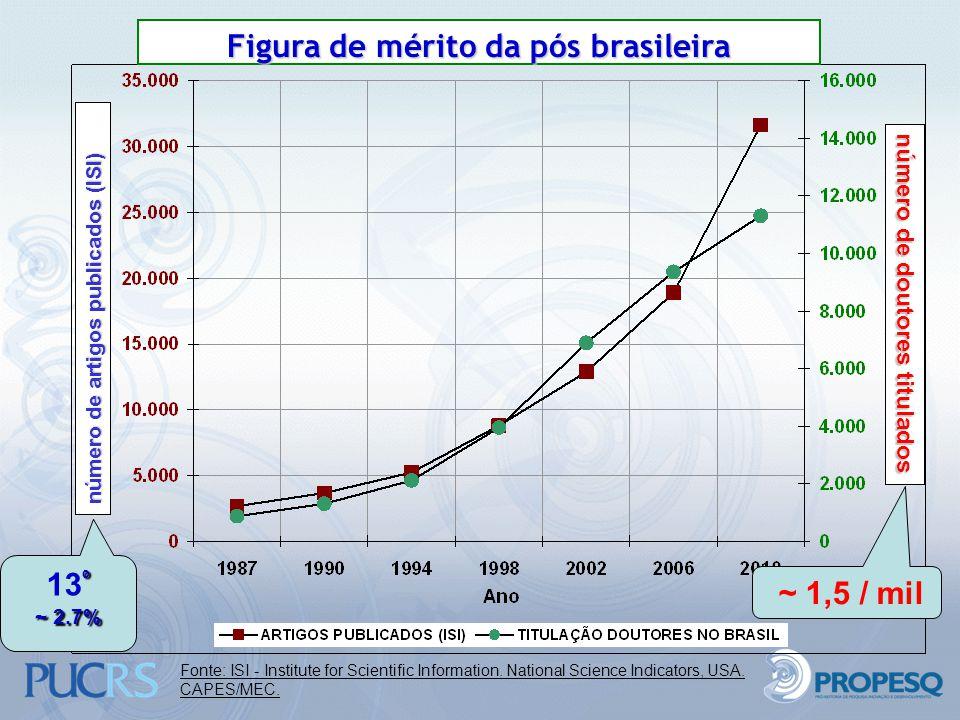 número de doutores titulados número de artigos publicados (ISI) Figura de mérito da pós brasileira º 13 º ~ 2.7% ~ 1,5 / mil Fonte: ISI - Institute fo