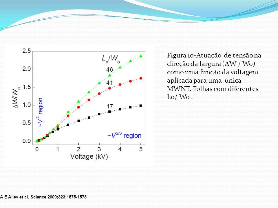 Figura 10-Atuação de tensão na direção da largura (ΔW / Wo) como uma função da voltagem aplicada para uma única MWNT. Folhas com diferentes Lo/ Wo. A