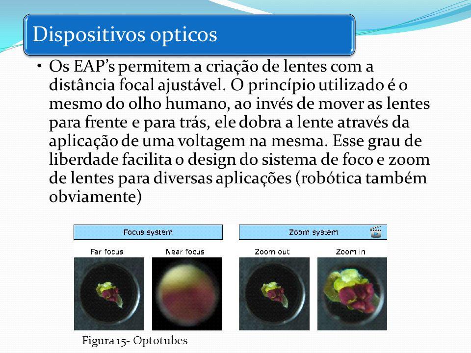 Dispositivos opticos Os EAPs permitem a criação de lentes com a distância focal ajustável. O princípio utilizado é o mesmo do olho humano, ao invés de