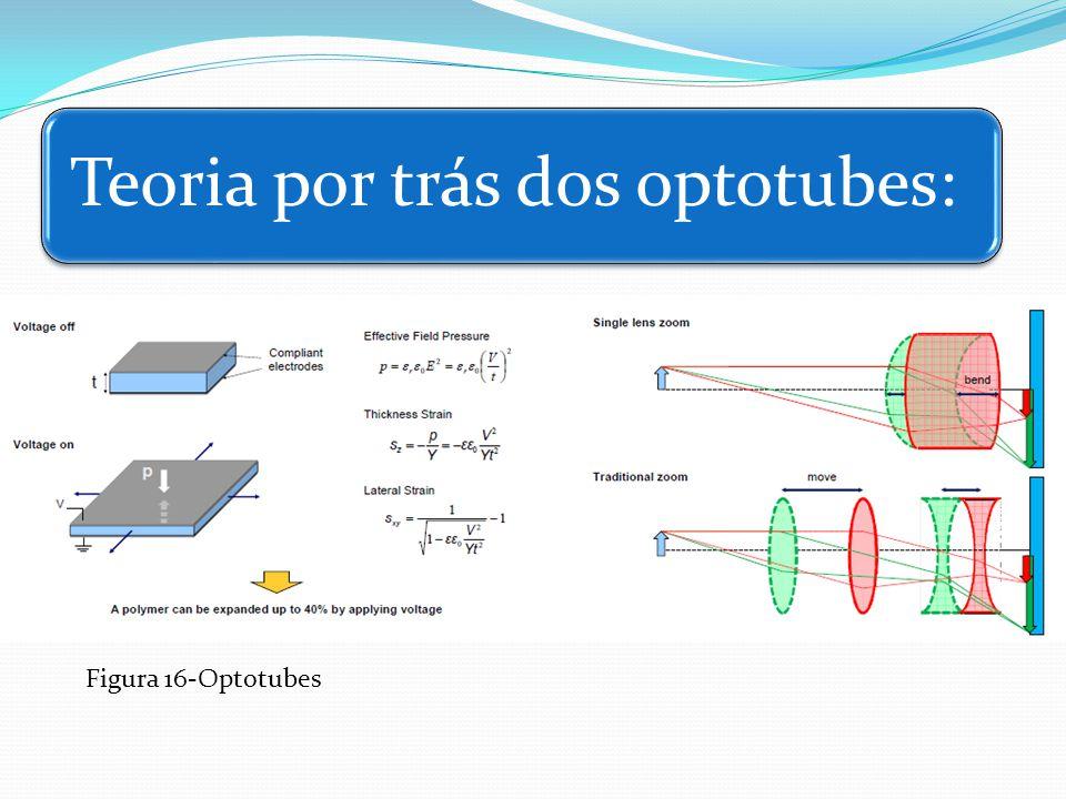 Teoria por trás dos optotubes: Figura 16-Optotubes