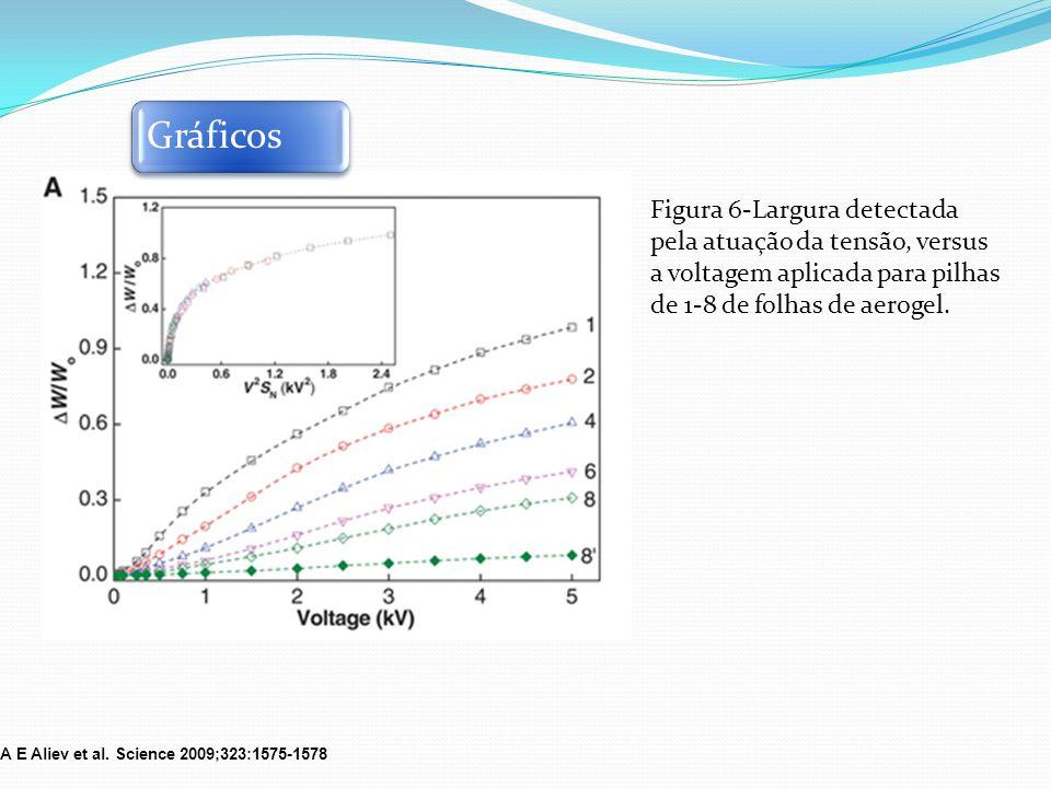 Figura 6-Largura detectada pela atuação da tensão, versus a voltagem aplicada para pilhas de 1-8 de folhas de aerogel. Gráficos