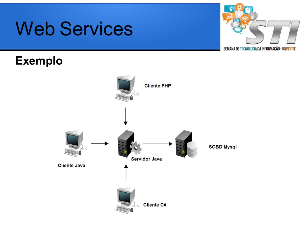 Exemplo Web Services
