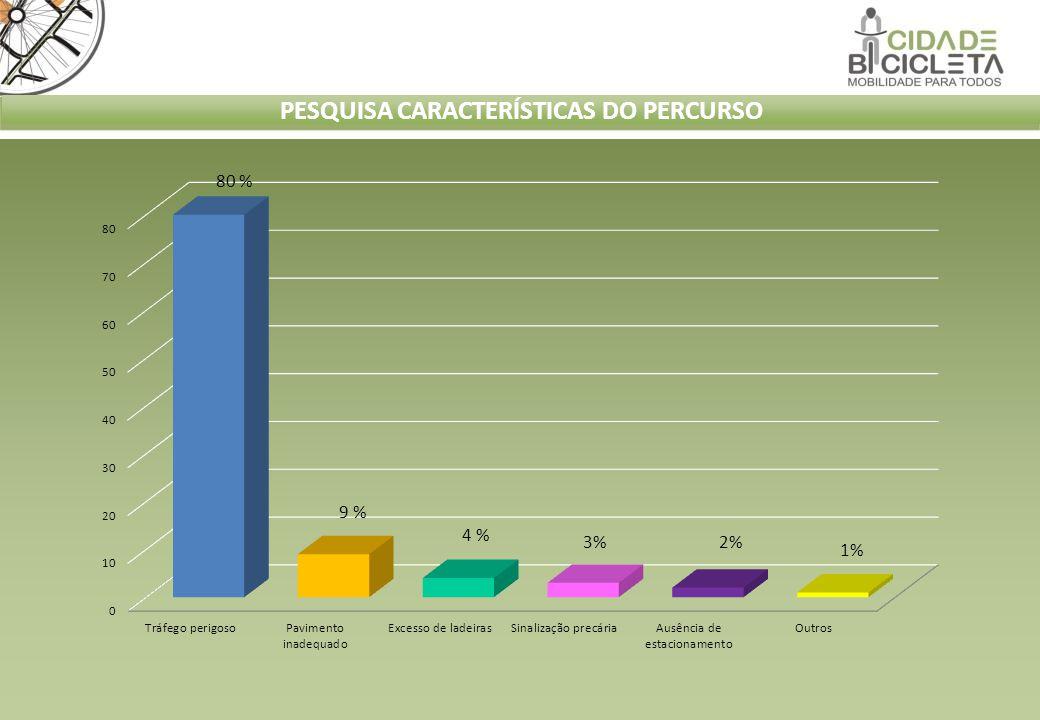PESQUISA CARACTERÍSTICAS DO PERCURSO 80 % 9 % 3% 4 % 2% 1%