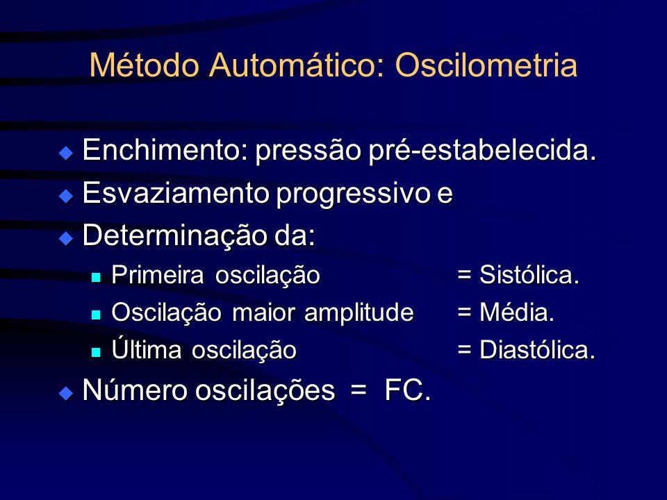 Método Automático: Oscilometria Enchimento: pressão pré-estabelecida. Enchimento: pressão pré-estabelecida. Esvaziamento progressivo e Esvaziamento pr