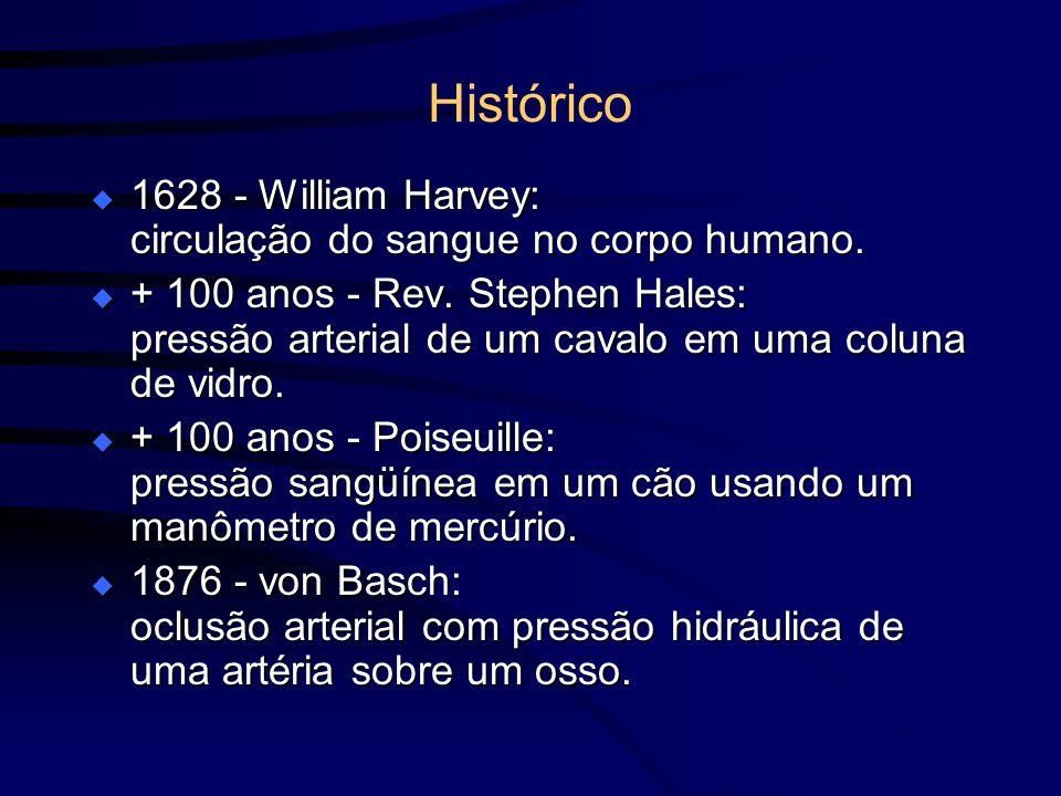 Histórico 1628 - William Harvey: circulação do sangue no corpo humano. 1628 - William Harvey: circulação do sangue no corpo humano. + 100 anos - Rev.