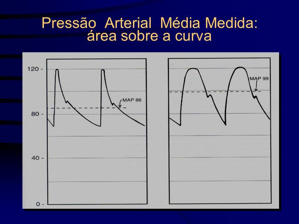 Pressão Arterial Média Medida: área sobre a curva
