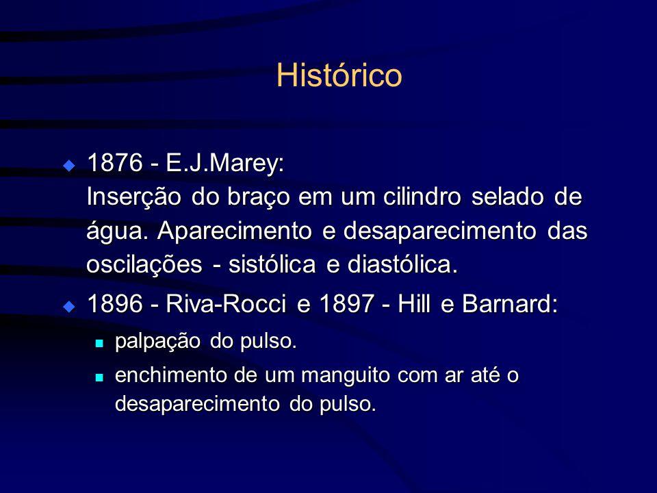 1876 - E.J.Marey: Inserção do braço em um cilindro selado de água. Aparecimento e desaparecimento das oscilações - sistólica e diastólica. 1876 - E.J.