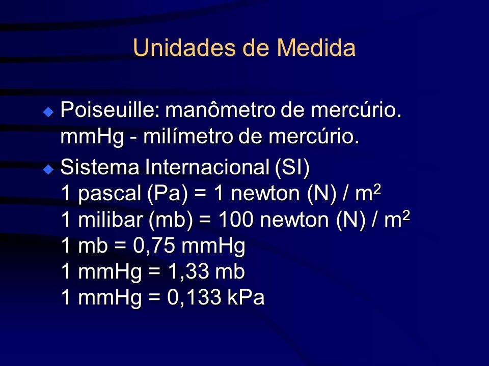 Unidades de Medida Poiseuille: manômetro de mercúrio. mmHg - milímetro de mercúrio. Poiseuille: manômetro de mercúrio. mmHg - milímetro de mercúrio. S