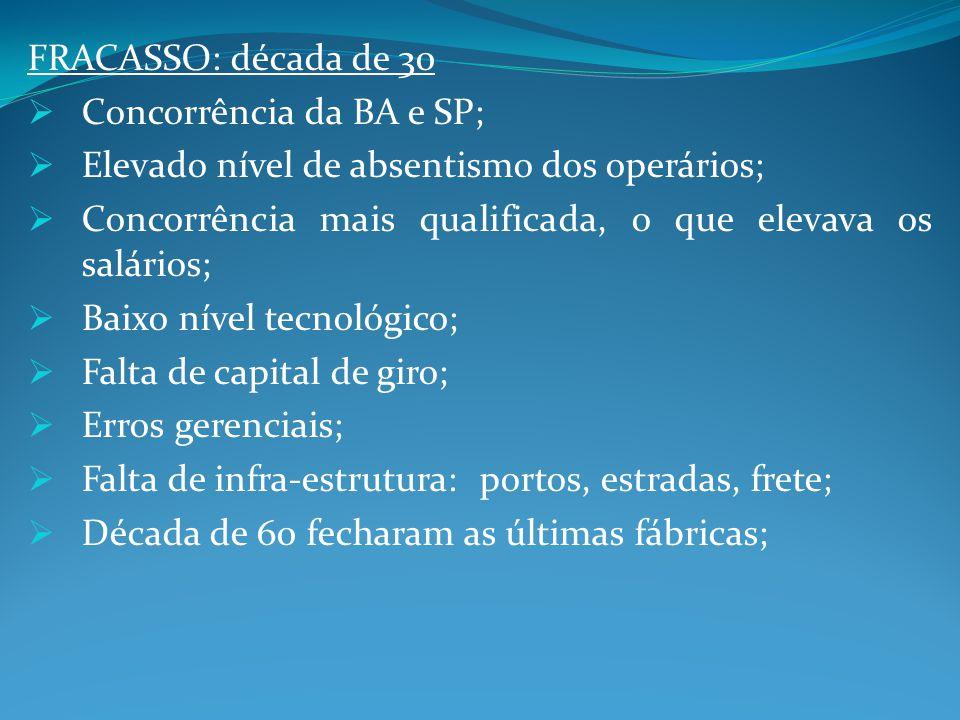 FRACASSO: década de 30 Concorrência da BA e SP; Elevado nível de absentismo dos operários; Concorrência mais qualificada, o que elevava os salários; B