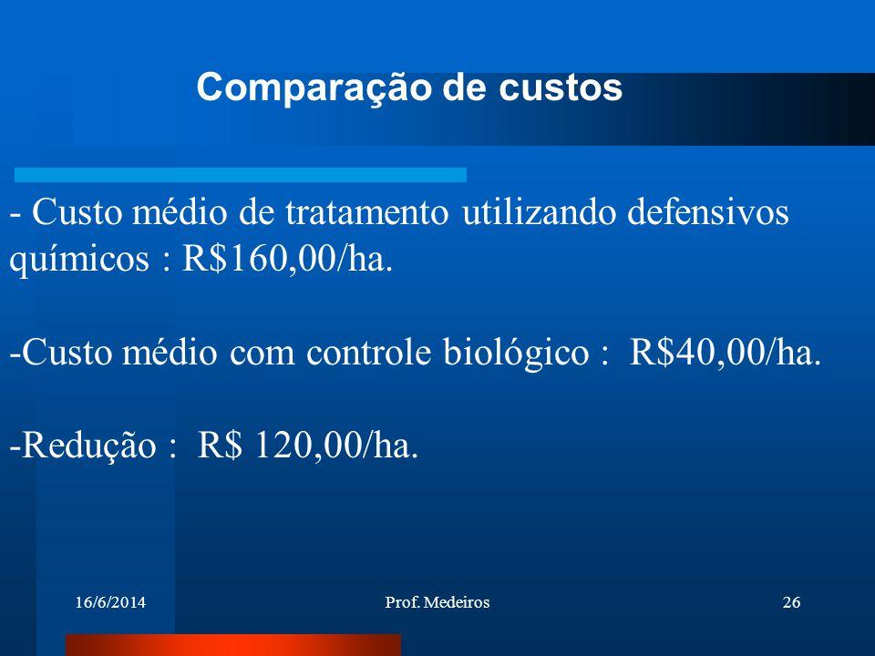 16/6/2014Prof. Medeiros26 - Custo médio de tratamento utilizando defensivos químicos : R$160,00/ha. -Custo médio com controle biológico : R$40,00/ha.