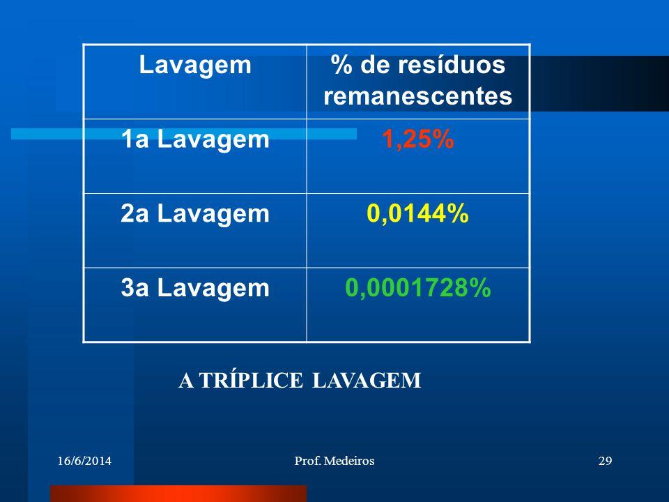 16/6/2014Prof. Medeiros29 Lavagem% de resíduos remanescentes 1a Lavagem1,25% 2a Lavagem0,0144% 3a Lavagem0,0001728% A TRÍPLICE LAVAGEM