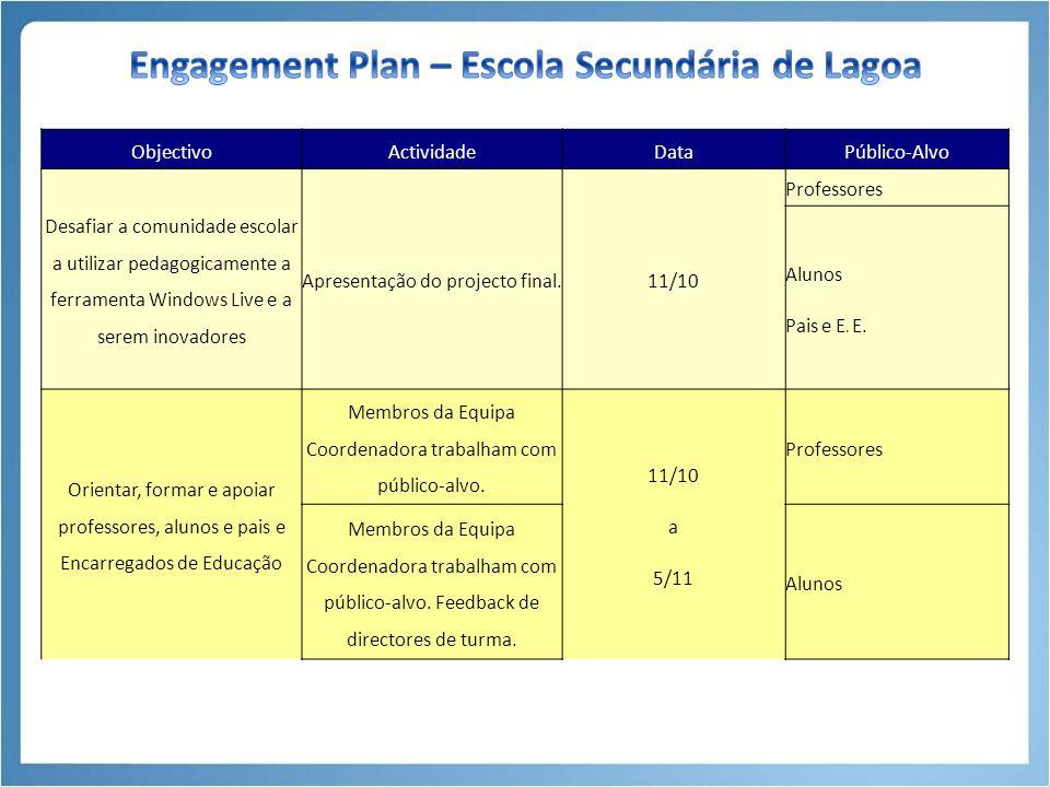 ObjectivoActividadeDataPúblico-Alvo Plano de trabalho para 2010/2011 ----------------------------------------------------------------- Preparar a candidatura ao Programa Escolas Inovadoras da Microsoft – Escola Pathfinder Reunião com professores da ESL 4/10Professores Contactos com superiores hierárquicos e patrocinadores 4/10 Directora Regional da Educação e Formação Presidente da Câmara Municipal Processo de candidatura4-8/10Equipa Coordenadora Ser capaz de utilizar a ferramenta Windows Live e de criar espaços virtuais Formação: Potencialidades Pedagógicas do Windows Live 11/10 Directores de Turma e Coordenadores Definir objectivos para as turmas piloto Reuniões 11/10 Directores de Turma e Professores de TIC 12/10 Pais e Encarregados de Educação