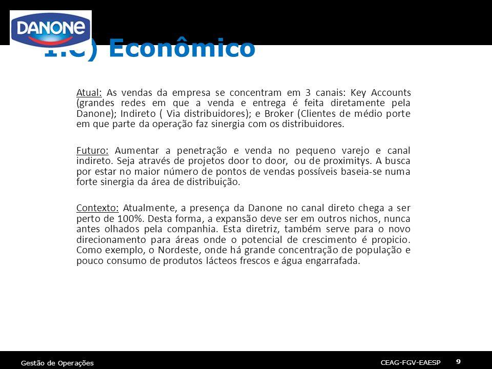 CEAG-FGV-EAESP Gestão de Operações 9 1.C) Econômico Atual: As vendas da empresa se concentram em 3 canais: Key Accounts (grandes redes em que a venda