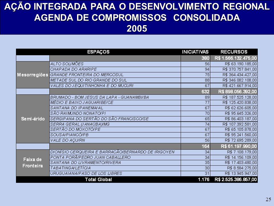 25 AÇÃO INTEGRADA PARA O DESENVOLVIMENTO REGIONAL AGENDA DE COMPROMISSOS CONSOLIDADA 2005