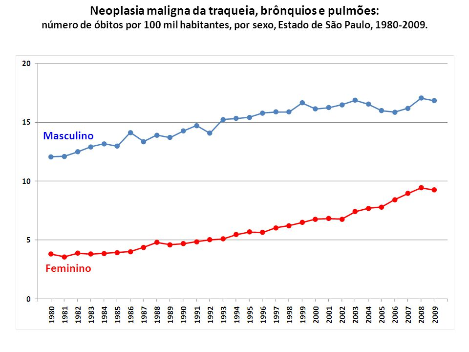 Neoplasia maligna da traqueia, brônquios e pulmões: número de óbitos por 100 mil habitantes, por sexo, Estado de São Paulo, 1980-2009.