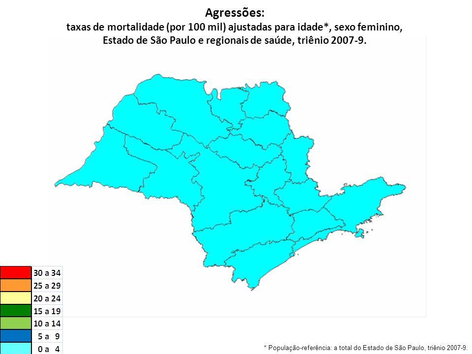 Agressões: taxas de mortalidade (por 100 mil) ajustadas para idade*, sexo feminino, Estado de São Paulo e regionais de saúde, triênio 2007-9.