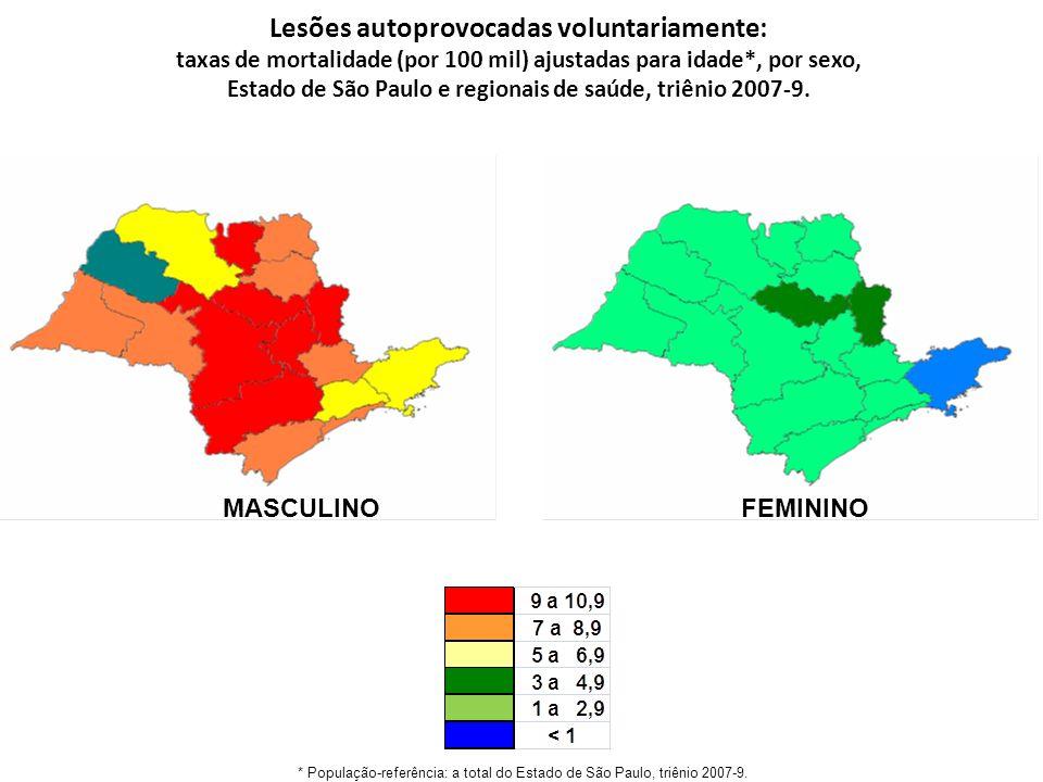 Lesões autoprovocadas voluntariamente: taxas de mortalidade (por 100 mil) ajustadas para idade*, por sexo, Estado de São Paulo e regionais de saúde, triênio 2007-9.