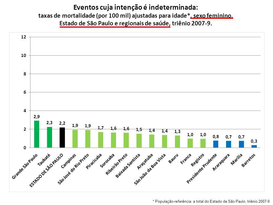 Eventos cuja intenção é indeterminada: taxas de mortalidade (por 100 mil) ajustadas para idade*, sexo feminino, Estado de São Paulo e regionais de saúde, triênio 2007-9.