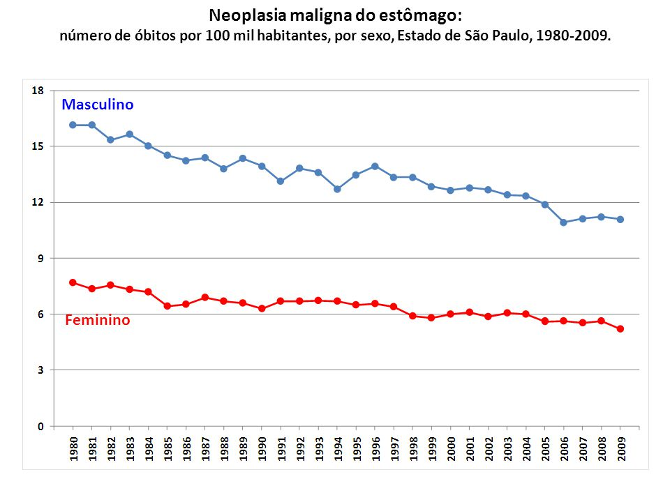 Neoplasia maligna do estômago: número de óbitos por 100 mil habitantes, por sexo, Estado de São Paulo, 1980-2009.