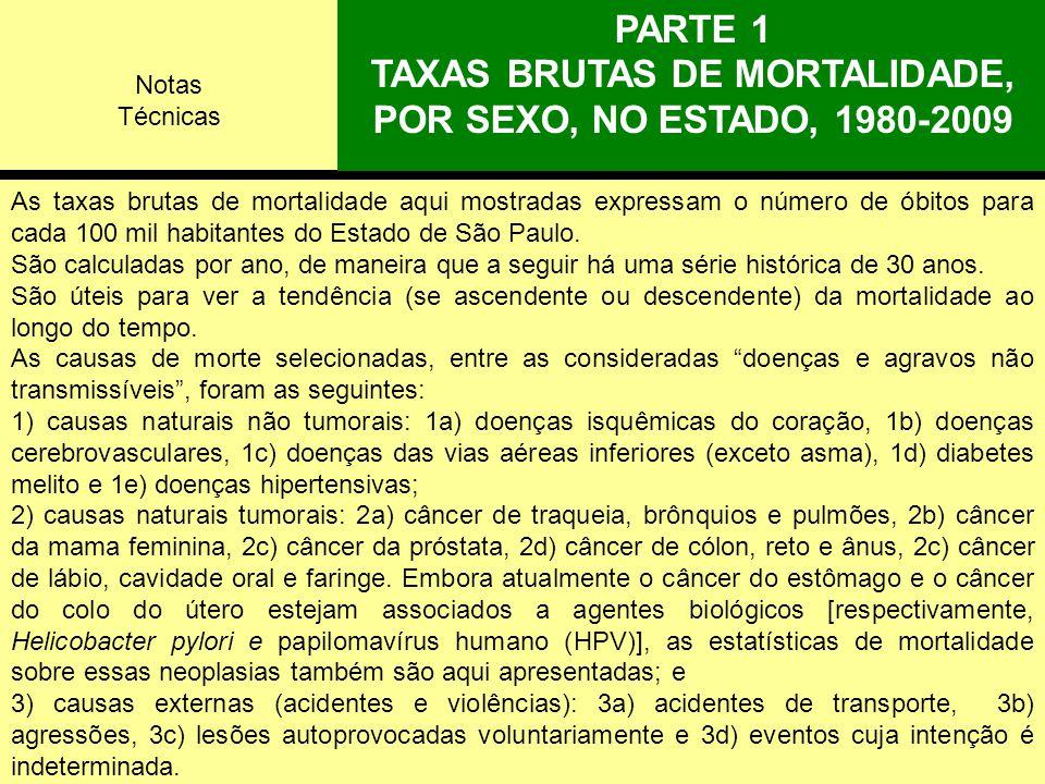 Neoplasia maligna do cólon, reto e ânus: taxas de mortalidade (por 100 mil) ajustadas para idade*, por sexo, Estado de São Paulo e regionais de saúde, triênio 2007-9.