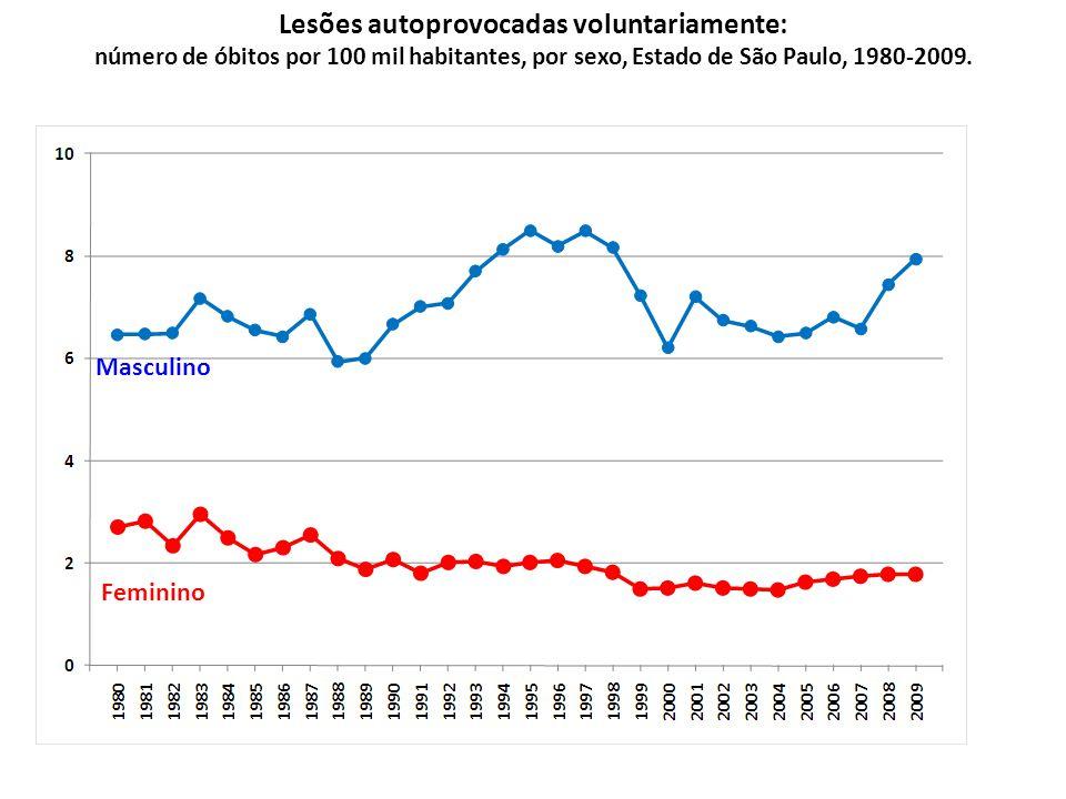 Masculino Feminino Lesões autoprovocadas voluntariamente: número de óbitos por 100 mil habitantes, por sexo, Estado de São Paulo, 1980-2009.
