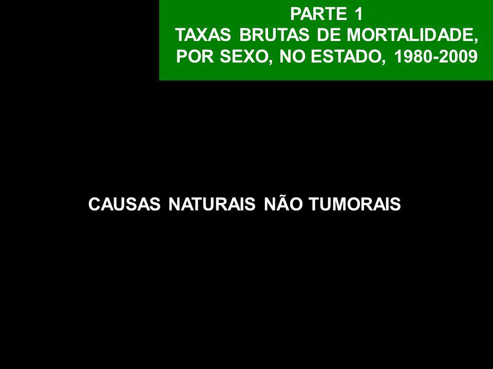 Neoplasia maligna do lábio, cavidade oral e faringe: número de óbitos por 100 mil habitantes, por sexo, Estado de São Paulo, 1980-2009.
