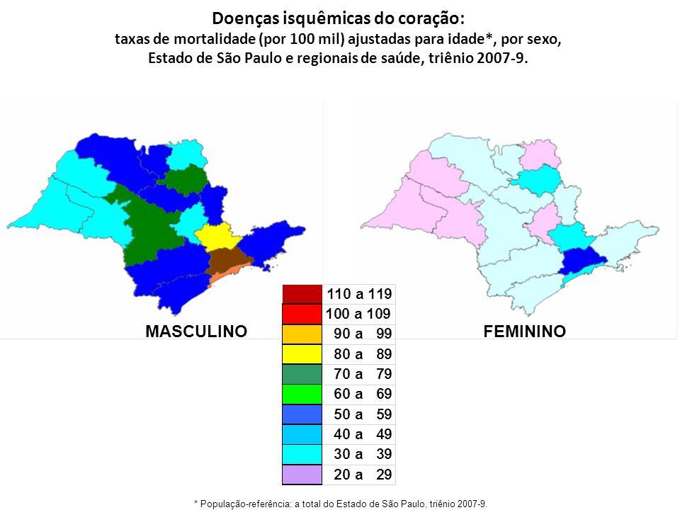 Doenças isquêmicas do coração: taxas de mortalidade (por 100 mil) ajustadas para idade*, por sexo, Estado de São Paulo e regionais de saúde, triênio 2007-9.