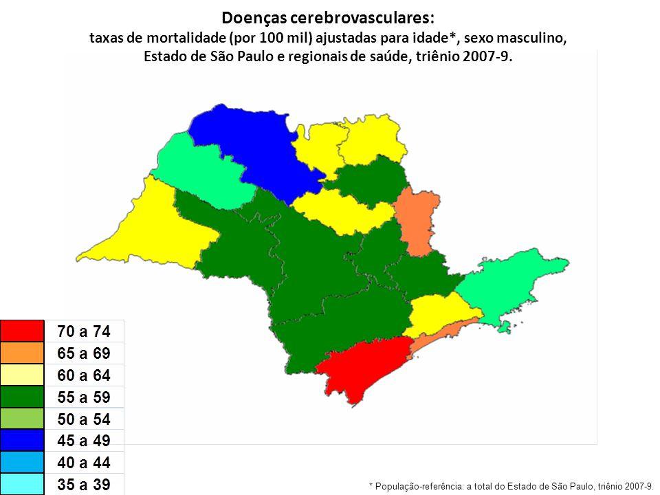 Doenças cerebrovasculares: taxas de mortalidade (por 100 mil) ajustadas para idade*, sexo masculino, Estado de São Paulo e regionais de saúde, triênio 2007-9.