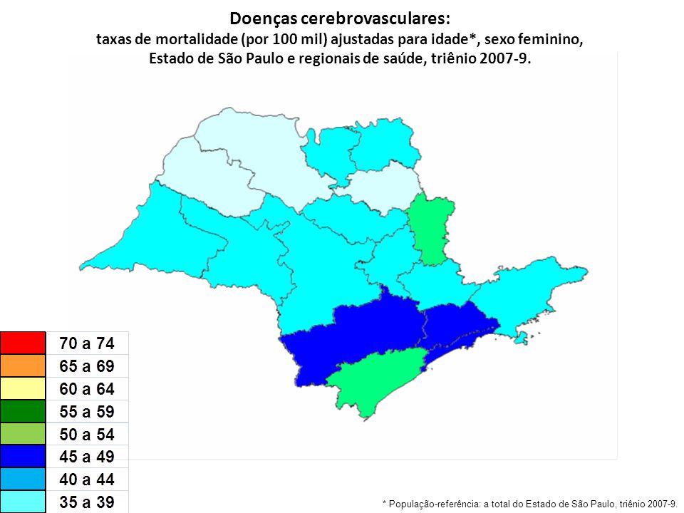 Doenças cerebrovasculares: taxas de mortalidade (por 100 mil) ajustadas para idade*, sexo feminino, Estado de São Paulo e regionais de saúde, triênio 2007-9.