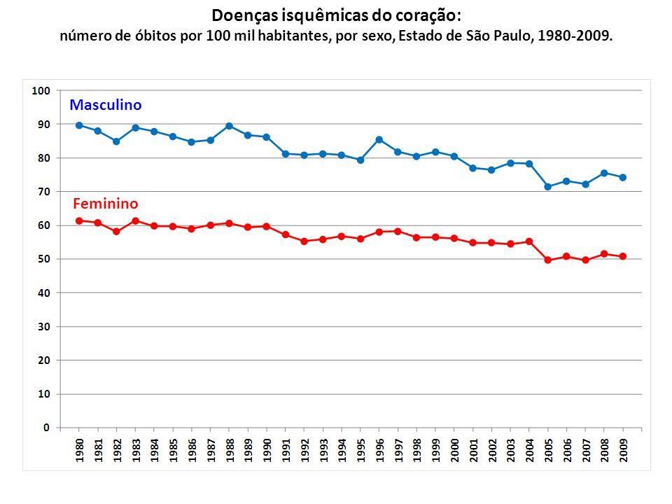 Diabetes melito: taxas de mortalidade (por 100 mil) ajustadas para idade*, sexo masculino, Estado de São Paulo e regionais de saúde, triênio 2007-9.