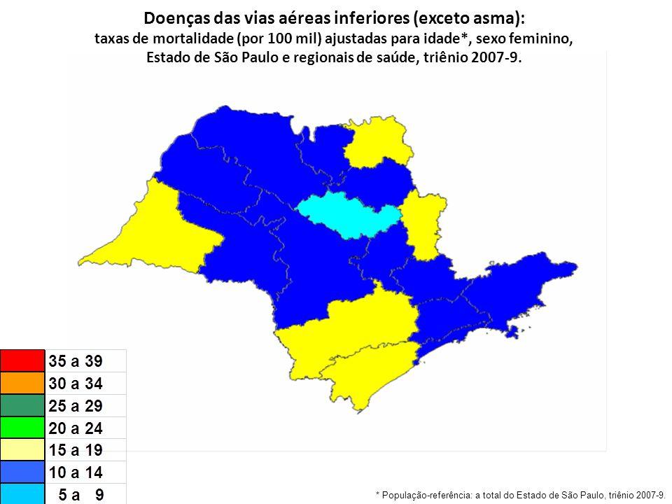 Doenças das vias aéreas inferiores (exceto asma): taxas de mortalidade (por 100 mil) ajustadas para idade*, sexo feminino, Estado de São Paulo e regionais de saúde, triênio 2007-9.