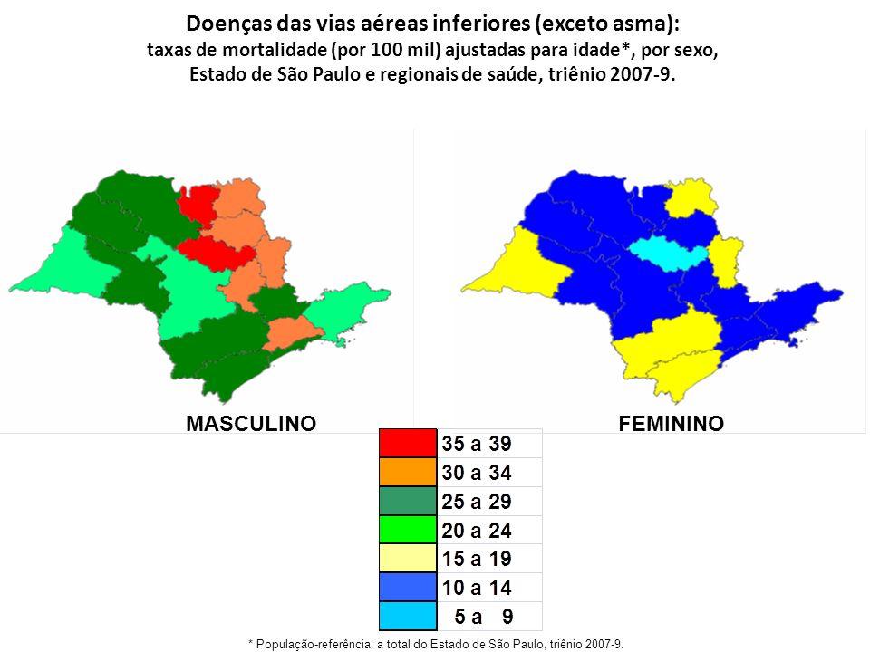Doenças das vias aéreas inferiores (exceto asma): taxas de mortalidade (por 100 mil) ajustadas para idade*, por sexo, Estado de São Paulo e regionais de saúde, triênio 2007-9.