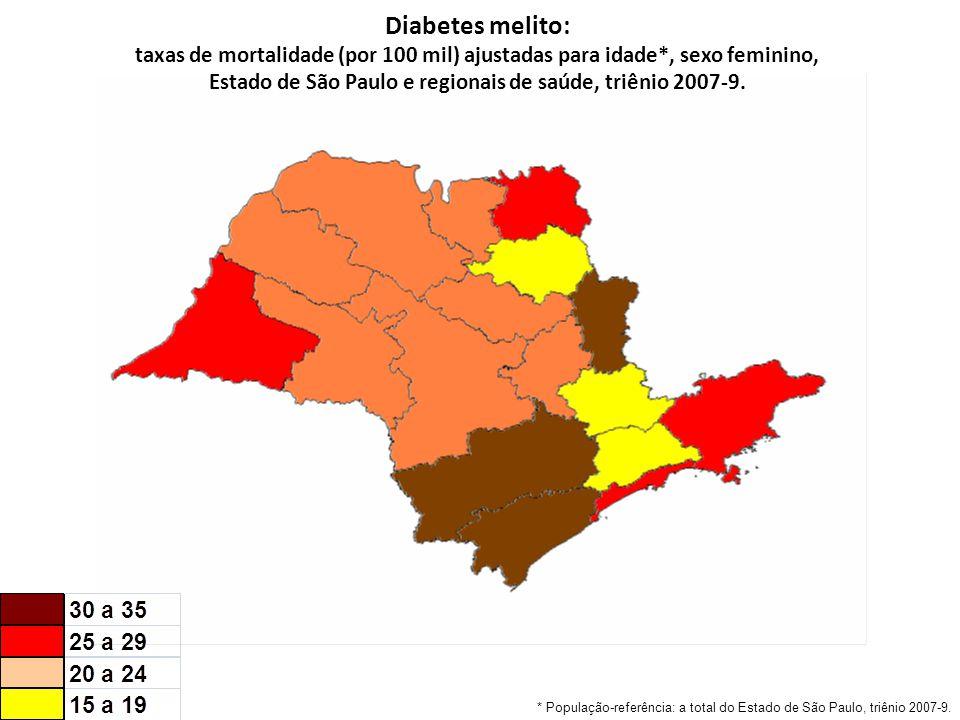 Diabetes melito: taxas de mortalidade (por 100 mil) ajustadas para idade*, sexo feminino, Estado de São Paulo e regionais de saúde, triênio 2007-9.