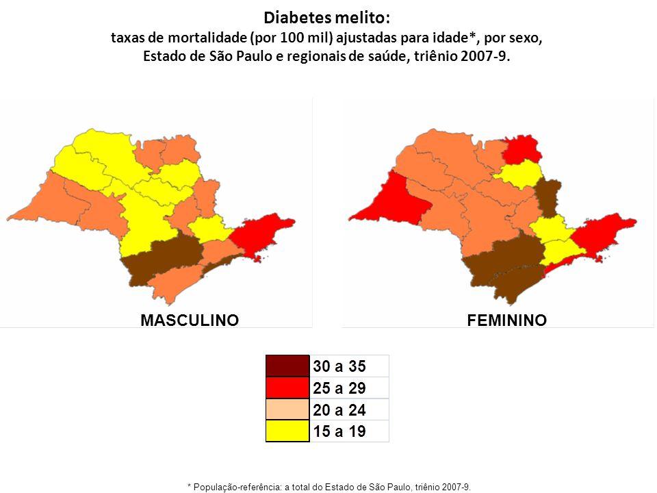 Diabetes melito: taxas de mortalidade (por 100 mil) ajustadas para idade*, por sexo, Estado de São Paulo e regionais de saúde, triênio 2007-9.