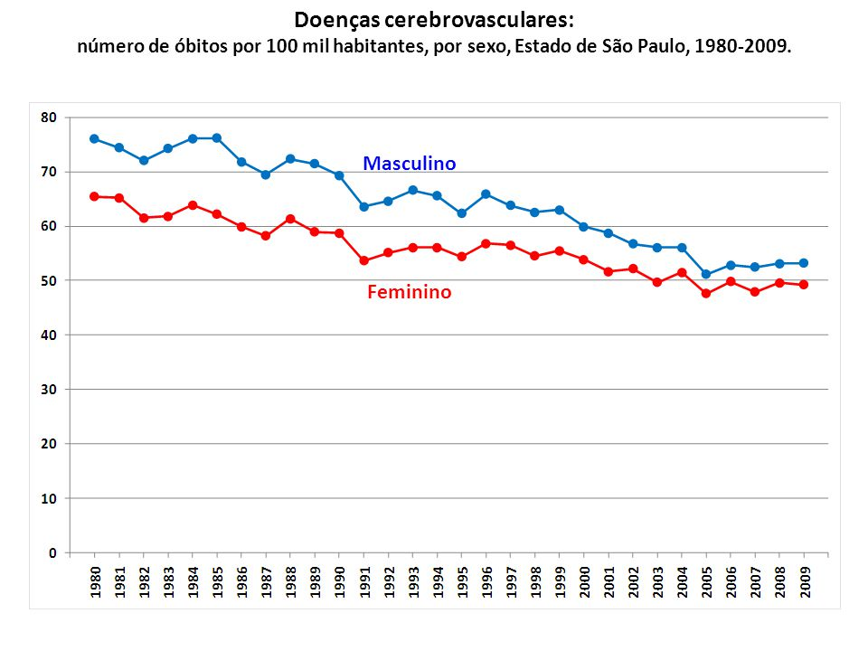 Doenças cerebrovasculares: número de óbitos por 100 mil habitantes, por sexo, Estado de São Paulo, 1980-2009.