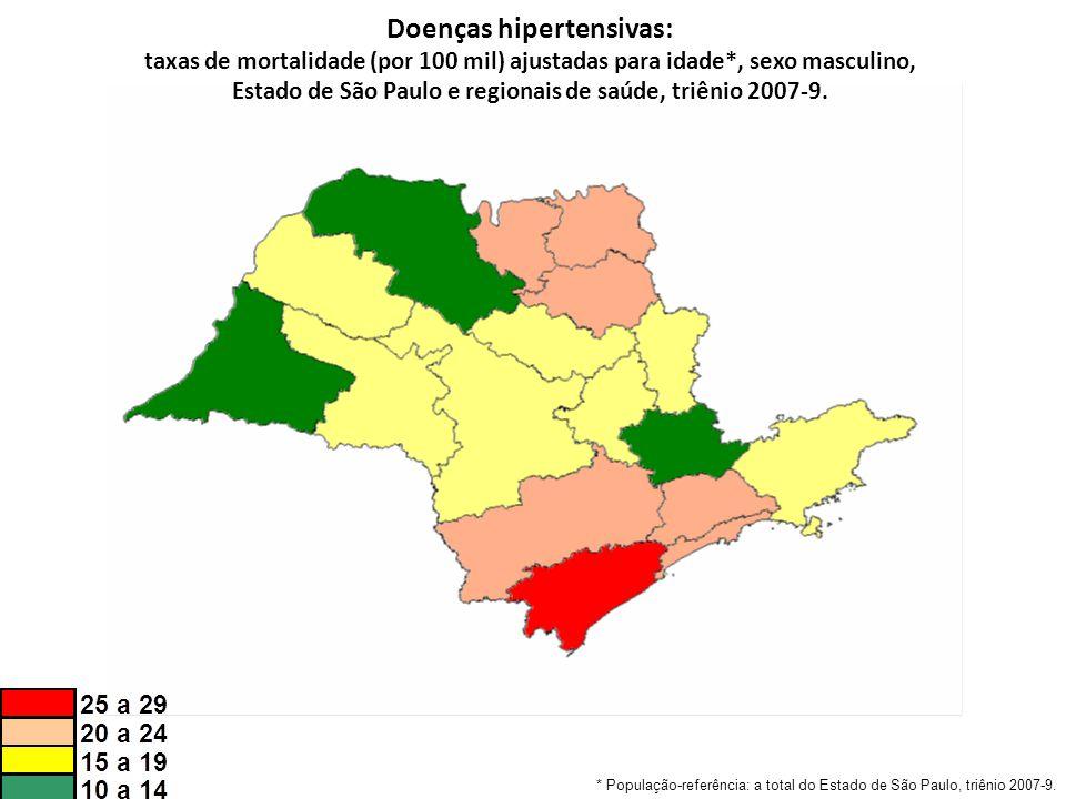 Doenças hipertensivas: taxas de mortalidade (por 100 mil) ajustadas para idade*, sexo masculino, Estado de São Paulo e regionais de saúde, triênio 2007-9.