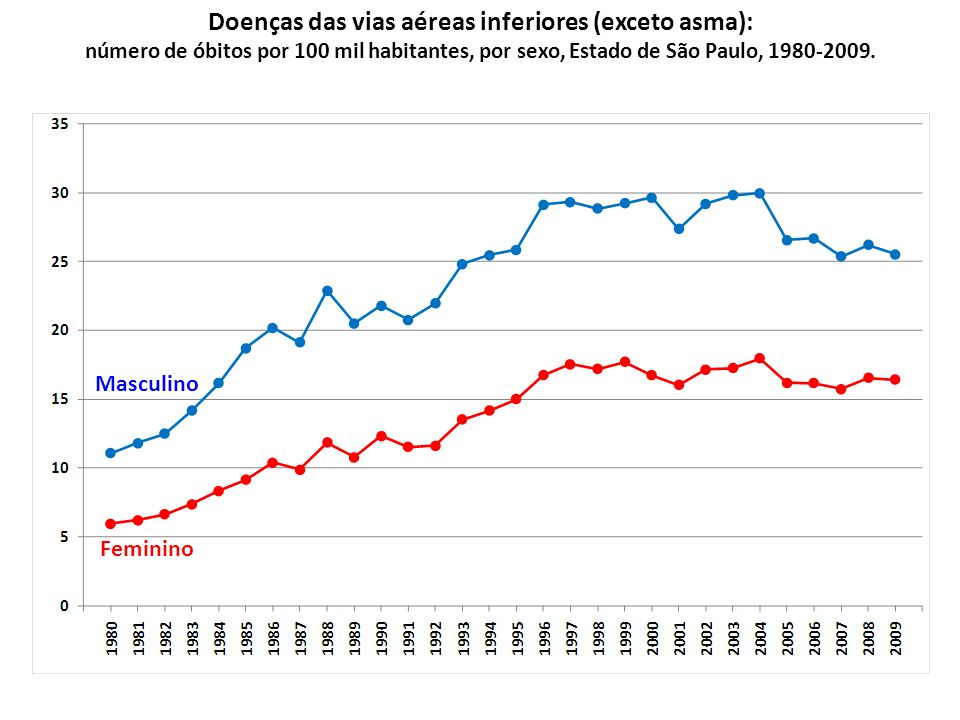 Doenças das vias aéreas inferiores (exceto asma): número de óbitos por 100 mil habitantes, por sexo, Estado de São Paulo, 1980-2009.