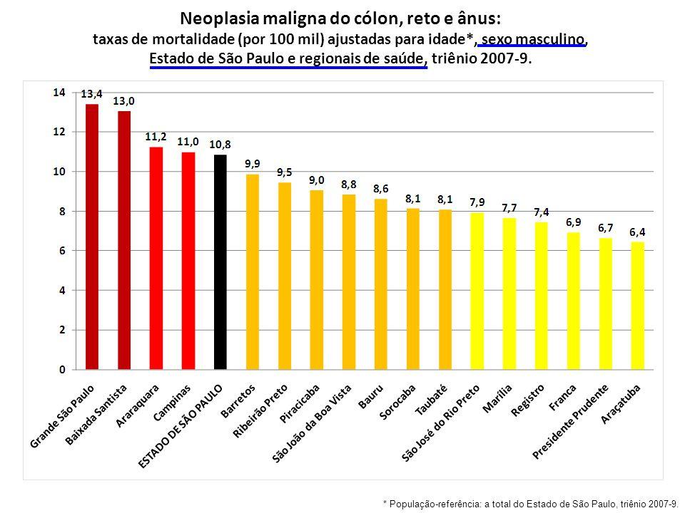 Neoplasia maligna do cólon, reto e ânus: taxas de mortalidade (por 100 mil) ajustadas para idade*, sexo masculino, Estado de São Paulo e regionais de saúde, triênio 2007-9.