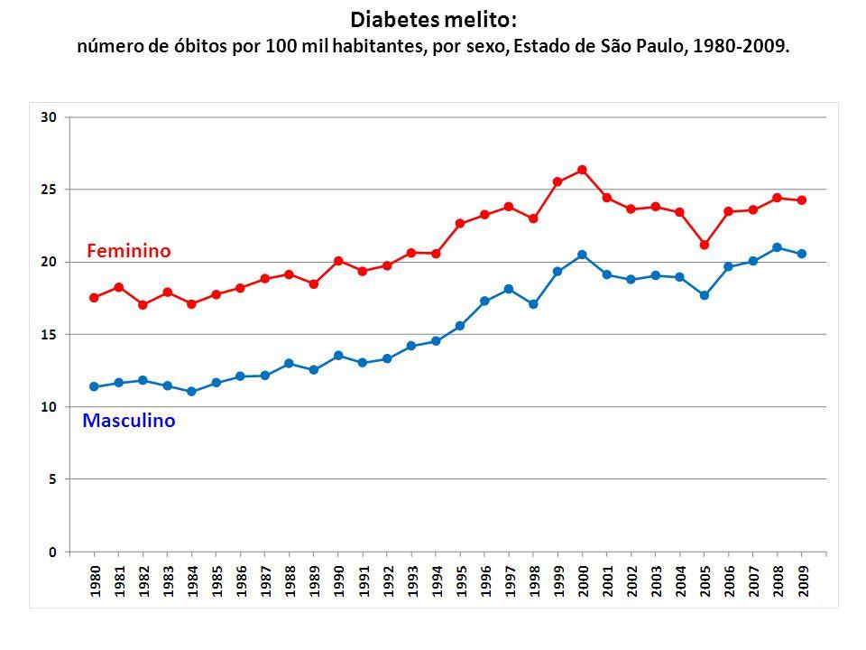 Diabetes melito: número de óbitos por 100 mil habitantes, por sexo, Estado de São Paulo, 1980-2009.