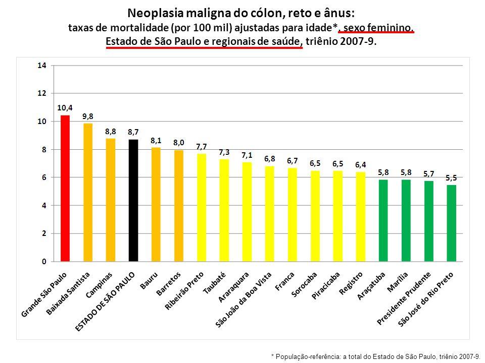 Neoplasia maligna do cólon, reto e ânus: taxas de mortalidade (por 100 mil) ajustadas para idade*, sexo feminino, Estado de São Paulo e regionais de saúde, triênio 2007-9.