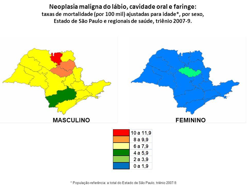 MASCULINO FEMININO * População-referência: a total do Estado de São Paulo, triênio 2007-9.