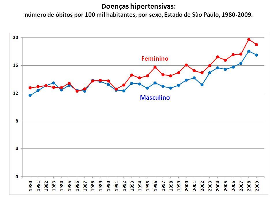 Masculino Feminino Acidentes de transporte: número de óbitos por 100 mil habitantes, por sexo, Estado de São Paulo, 1980-2009.