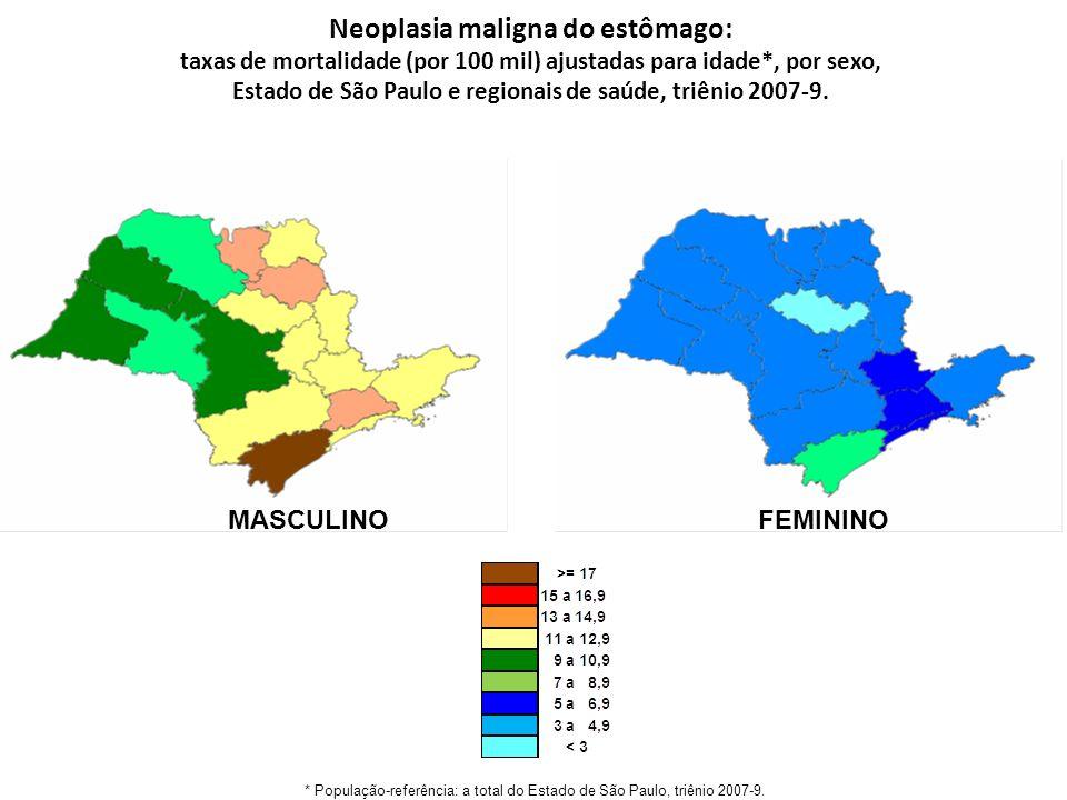 Neoplasia maligna do estômago: taxas de mortalidade (por 100 mil) ajustadas para idade*, por sexo, Estado de São Paulo e regionais de saúde, triênio 2007-9.
