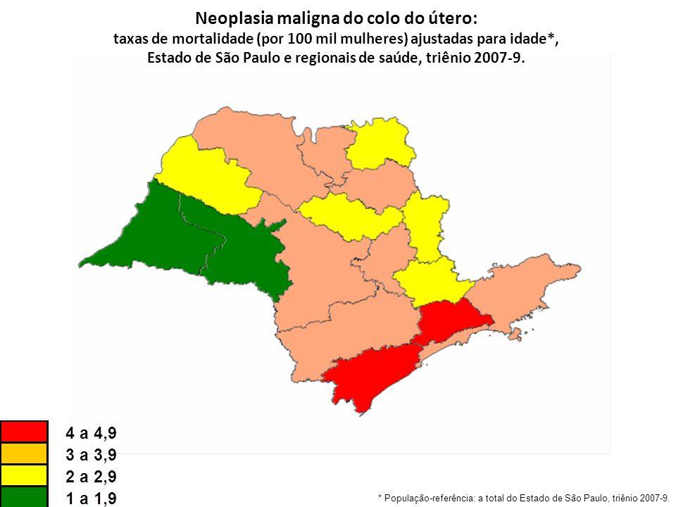 Neoplasia maligna do colo do útero: taxas de mortalidade (por 100 mil mulheres) ajustadas para idade*, Estado de São Paulo e regionais de saúde, triênio 2007-9.