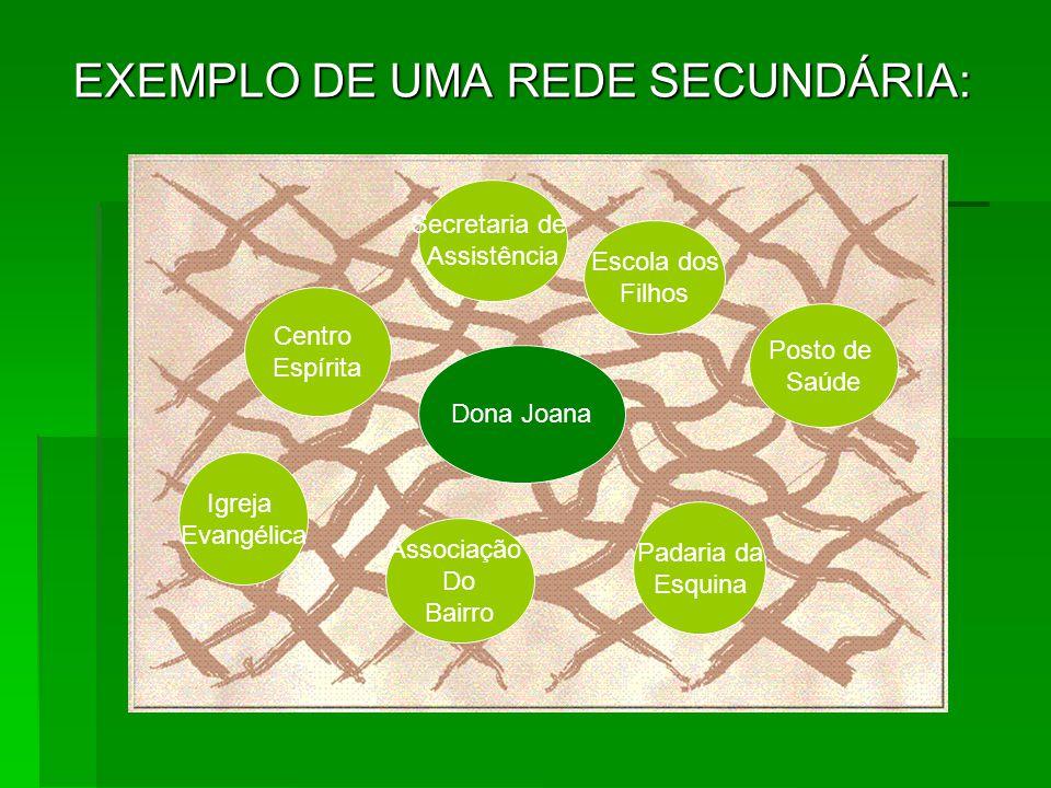 EXEMPLO DE UMA REDE SECUNDÁRIA: Centro Espírita Escola dos Filhos Padaria da Esquina Associação Do Bairro Posto de Saúde Igreja Evangélica Secretaria