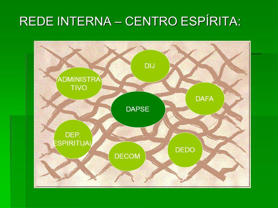 REDE INTERNA – CENTRO ESPÍRITA: ADMINISTRA TIVO DECOM DEDO DIJ DAFA DEP. ESPIRITUAL DAPSE