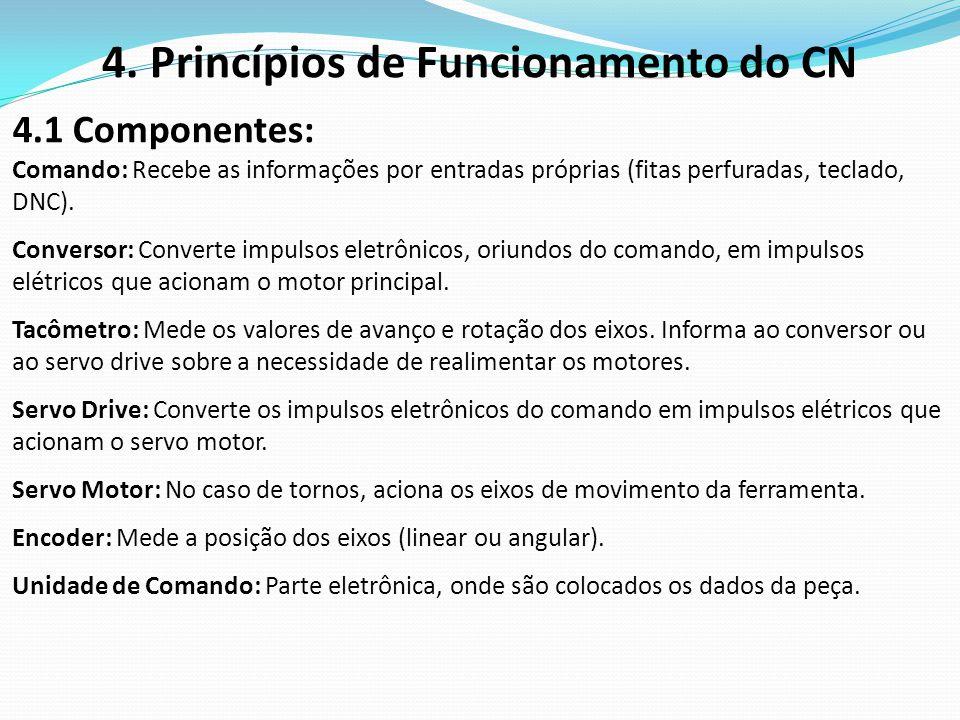 4. Princípios de Funcionamento do CN 4.1 Componentes: Comando: Recebe as informações por entradas próprias (fitas perfuradas, teclado, DNC). Conversor