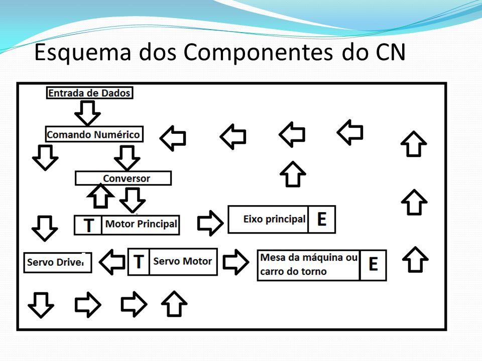 Esquema dos Componentes do CN